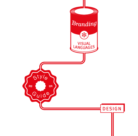 Graphic showing the process of design, starting with branding and visual language that lead to style guide.