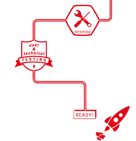 Graphic showing the process of delivery, development followed by technical and user testing.