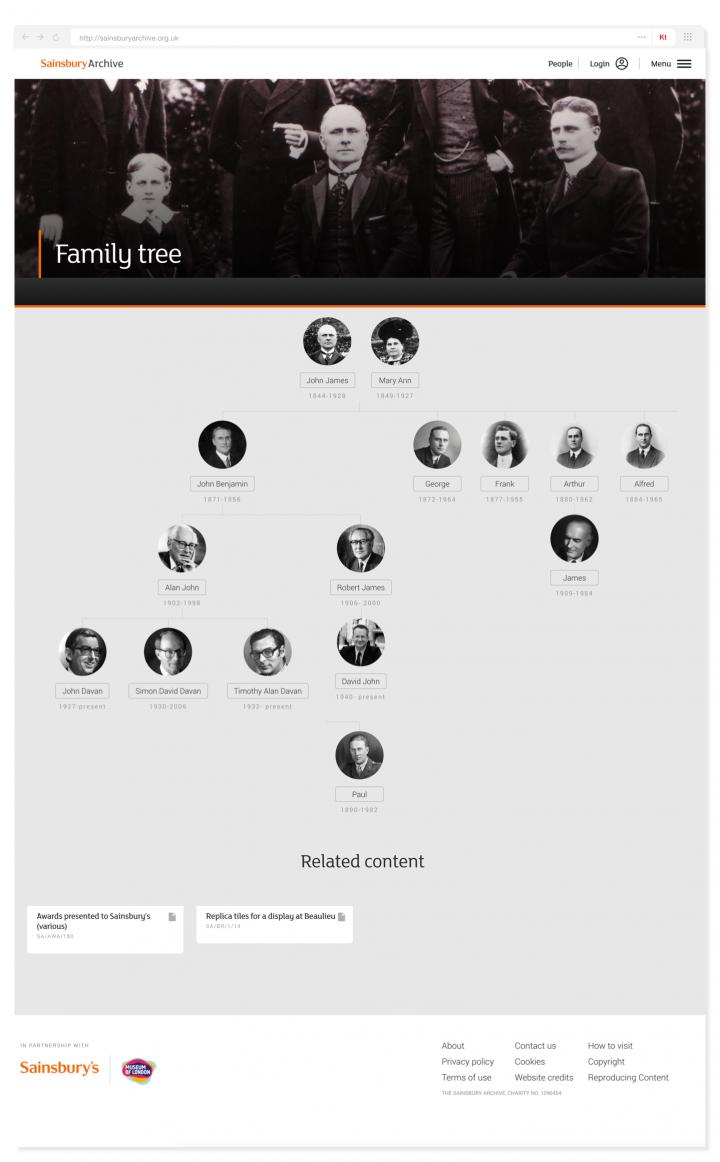 Sainsbury Archive people family tree